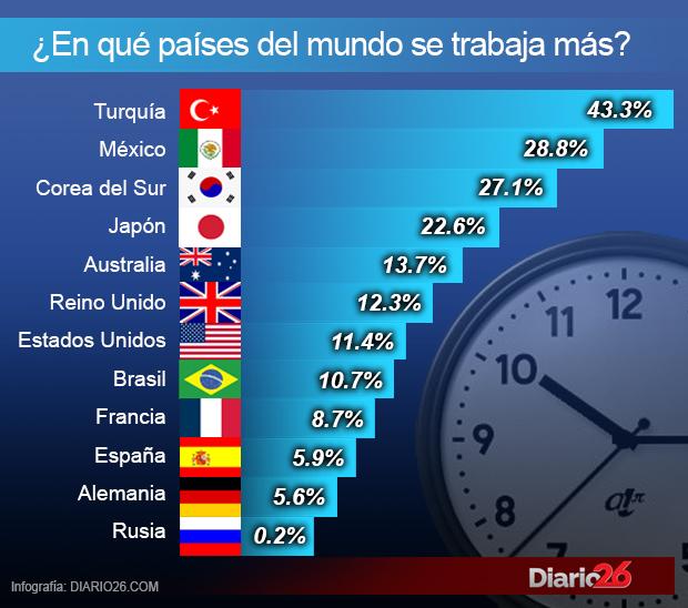 Los países del mundo donde más se trabaja
