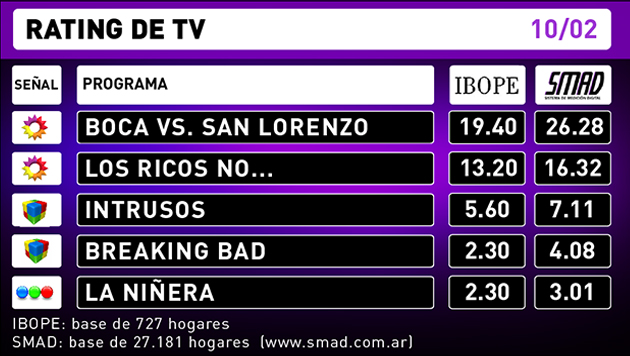 Rating TV 10-02-16