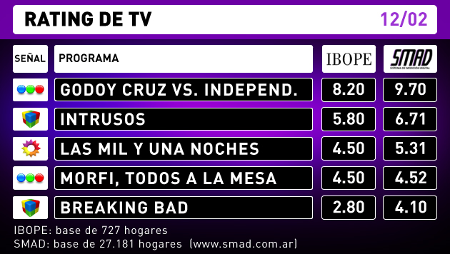 Rating de TV - 13-2-16