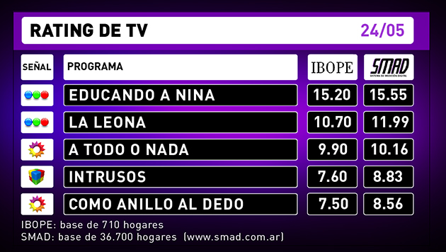 Rating de TV - 25-05-16