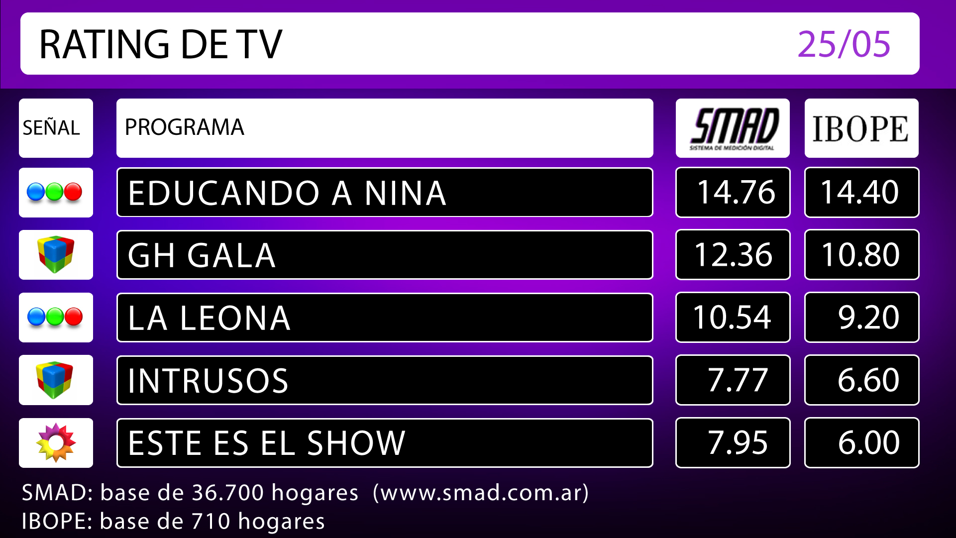 RATING DE TV: mi�rcoles 25 de mayo de 2016
