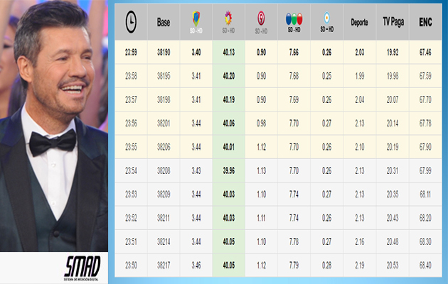 Tinelli y ShowMatch - 40 puntos de rating