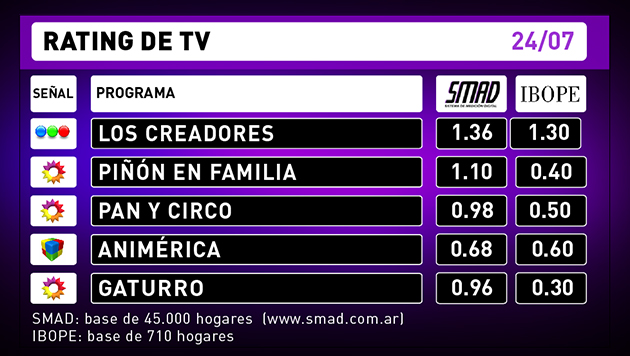 Rating de TV 24-07-16