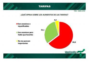 64,6% de la gente cree que el tarifazo de Macri es injustificado y excesivo