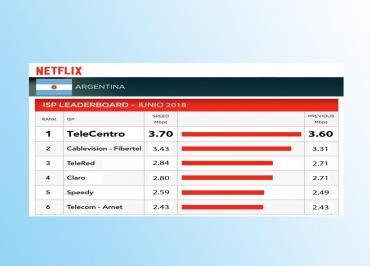 TeleCentro, siempre líder en la Argentina: la banda ancha más rápida del país