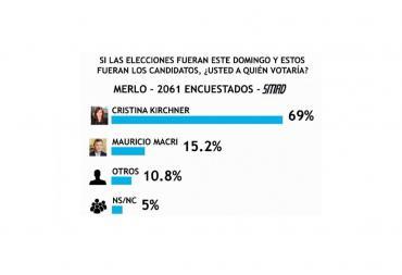 Encuesta SMAD, si las elecciones fueran este domingo, ¿a quién votaría?: resultados en Merlo, Almirante Brown y Morón