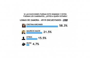 Encuesta SMAD, si las elecciones fueran este domingo, ¿a quién votaría?: resultados en Lomas de Zamora, San Martín y Ezeiza