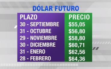 Dólar futuro sin freno: se vende a $60,71 para fin de año