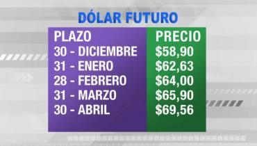 Dólar futuro y