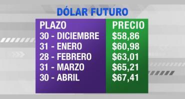 Dólar futuro, hoy: sigue en baja y se vende a $67,41 para abril de 2020