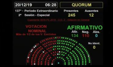 Ley de Emergencia Económica tiene media sanción: los votos de los diputados