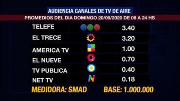 Rating de SMAD: conocé la audiencia del Domingo 20 de septiembre en los canales de TV de aire