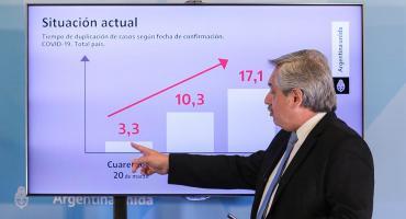 Argentina hace la mitad de testeos necesarios y se triplican los casos de coronavirus que debería haber