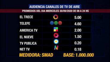 Rating de SMAD: audiencia del miércoles 30 de septiembre en los canales de TV de aire