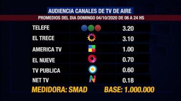 Rating de SMAD: audiencia del domingo 4 de octubre en los canales de TV de aire